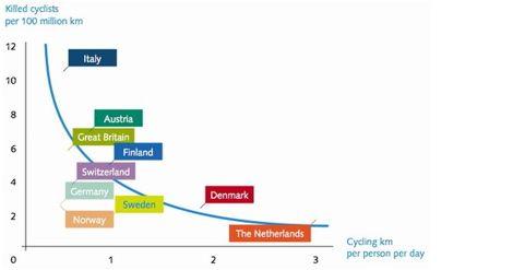 Dutch-Cyclists-Safest